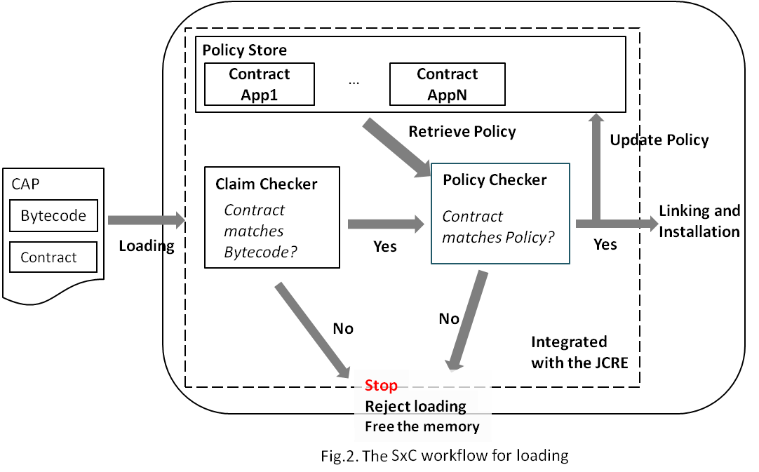 Security by Contract Workflow