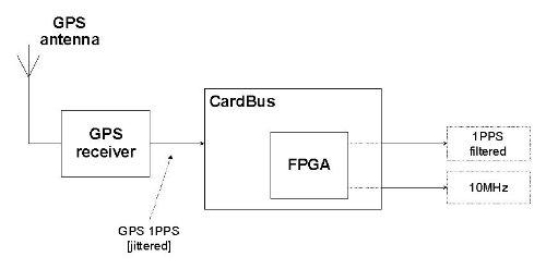 ip-flow - pcmcia gps time receiver, Wiring block